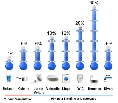 Optimiser sa consommation r duire sa consommation en eau - Consommation d une douche ...