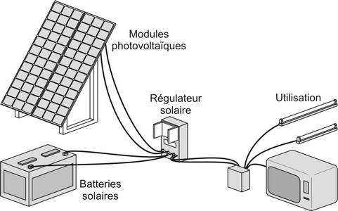 produit kit solaire tv ecologie. Black Bedroom Furniture Sets. Home Design Ideas